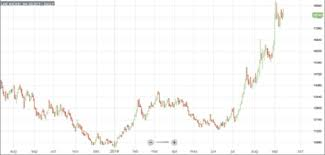 Lme Nickel Price Live Chart Stainless Mmi Index Jumps 16 Points On Nickel Price Surge