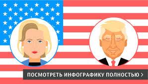 Выборы президента США РИА Новости Выборы президента США 2016