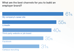 stats that prove the importance of career sites career site employer branding