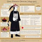 Qing Dynasty Official Ranks