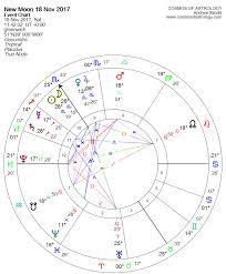 Scorpio New Moon 18 November 2017 Empowerment Belief