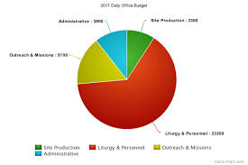 Budgeting Pie Chart 2017 Budget Pie Chart The Daily Office