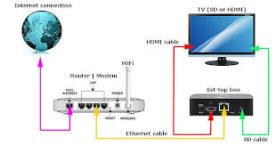 Cable Television How Does Work Get Rid Of Wiring Diagram