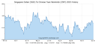 Singapore Dollar Sgd To Chinese Yuan Renminbi Cny History