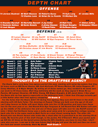 Chicago Bears Qb Depth Chart Nfl Worst To First Series 3 The Chicago Bears 2 Nfc