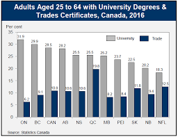 Age And Grade Level Chart Canada 2016 Census Highlights Factsheet 12