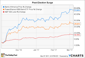 Bank Of America Stock Price Chart The Biggest Risk To Bank Of America Stock Right Now The