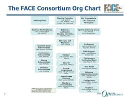 Northrop Grumman Organizational Chart 42 Accurate Navair Organization Chart