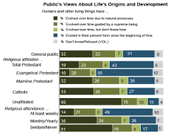 public opinion on religion and science in the united states pew  life s origins