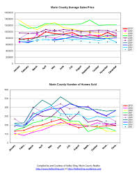 Charts December 2010 Marin County Ca Home Sales Charts From 2001 December 2010