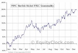 Mmc Charts Mmc Norilsk Nickel Pjsc Otcmkt Nilsy Seasonal Chart