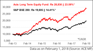 Reliance Tax Saver Fund Growth Chart Axis Long Term Equity Fund Is It Still A Top Elss Fund For