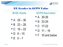 tok essay criteria ib  tok essay criteria ib
