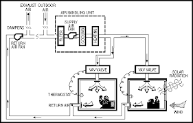 diagram of vav system are bs exam pinterest building systems How Hvac Systems Work Diagram diagram of vav system Basic HVAC System Diagram