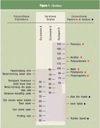 Rockwell Hardness Chart For Plastic Hardness