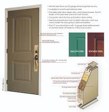 hmi doors