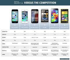 nokia lumia 1020 vs iphone 5s. galaxy s5 versus nokia lumia 1020 vs iphone 5s