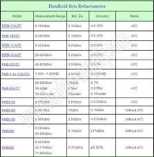 2015 Brix Refractometer New Design Wine Alcohol Refractometer Tester Buy Refractometer Product On Alibaba Com