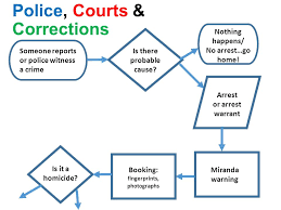Criminal Process Chart Criminal Procedures Flowchart What Happens When You Get