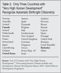 Derived Citizenship Chart Birthright Citizenship In The United States Center For