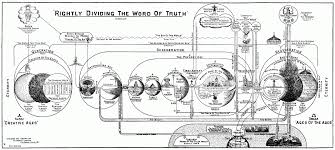 Biblical Dispensations Chart He Died For My Grins Dispensational Charts