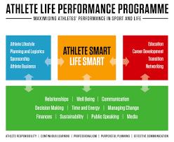 athlete life high performance sport athlete life performance programme