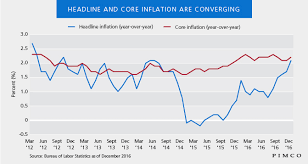 Headline Inflation Chart Headline And Core Inflation Are Converging Pimco Blog