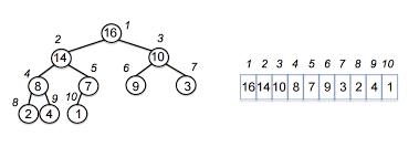 Heap Sort Brilliant Math Science Wiki