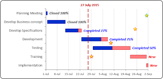 Gantt Bar Chart In Excel How To Create A Perfect Gantt Chart Gantt Chart Microsoft