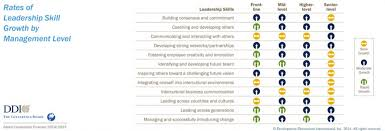 The 12 Most Important Leadership Skills At Every Level Of