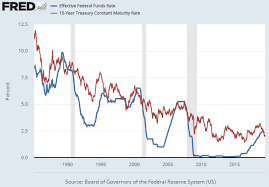 Interest Rate Cuts And The G Fund