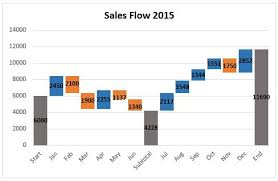 Waterfall Excel How To Create A Waterfall Chart In Excel And Powerpoint