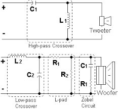 car audio custom crossovers basics filter this is the real crossover it blocks undesired frequencies by increasing impedance seen by the amplifier made up of capacitors and inductors