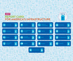 Check spelling or type a new query. The American Society Of Civil Engineers Asce S 2021 Report Card For America S Infrastructure Gave America S Infrastructure An Overall Grade Of C But 11 Of The 17 Categories Were In The D