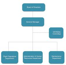 Management Organisation Chart Ac Aviation Documentation