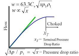 Gas Flow In Control Valves Valin