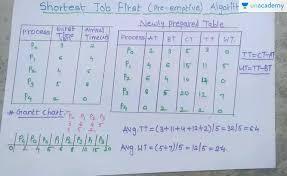 Shortest Job First Preemptive Algorithm