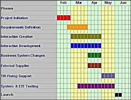 Creating A Project Plan How To Create A Project Plan Project