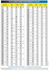 Thorough Wrenches Size Chart Socket Head Screw Chart Socket