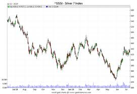 3 Year Silver Chart 29 3 Million Troy Ounces Of Silver In Four Weeks Ed