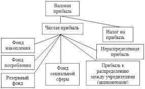Распределение прибыли предприятия Рефераты по экономике  Рисунок 3 Распределение прибыли предприятия