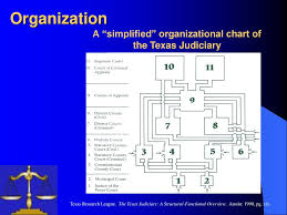 County Court At Law Judge Ppt Download