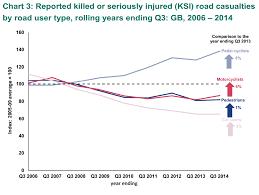 Ksi Road Safety Analysis