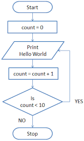 Exercise 1 Flowchart Dyclassroom Have Fun Learning