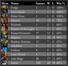 best heroes in march player and team analysis 2p com dota 2