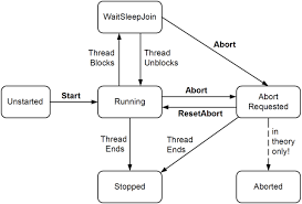 State Machine Diagram For Coffee Vending Machine Mesmerizing Simple State Machine Example In C Stack Overflow