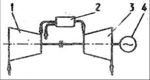 Реферат Газотурбинные установки ru Простая газотурбинная установка непрерывного горения и устройство её основных элементов