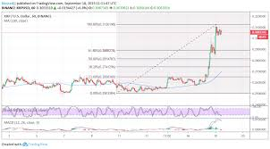 Xrp Usd Price Chart Ripple Xrp Price Analysis How Far Can This Unexpected Xrp
