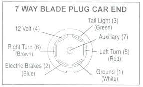 2003 chevy 3500 duramax trailer wiring diagram basic guide wiring 2008 Chevy Silverado Wiring Diagram at 2008 Chevy 7 Way Trailer Wiring Diagram