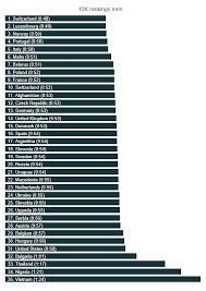 Average 10k Time By Age Chart The State Of Running 2019 Runrepeat
